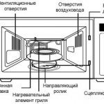 конструкция микроволновки